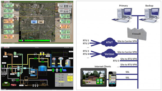 Municipal Pump Monitoring Cloud SCADA System Demo Screens
