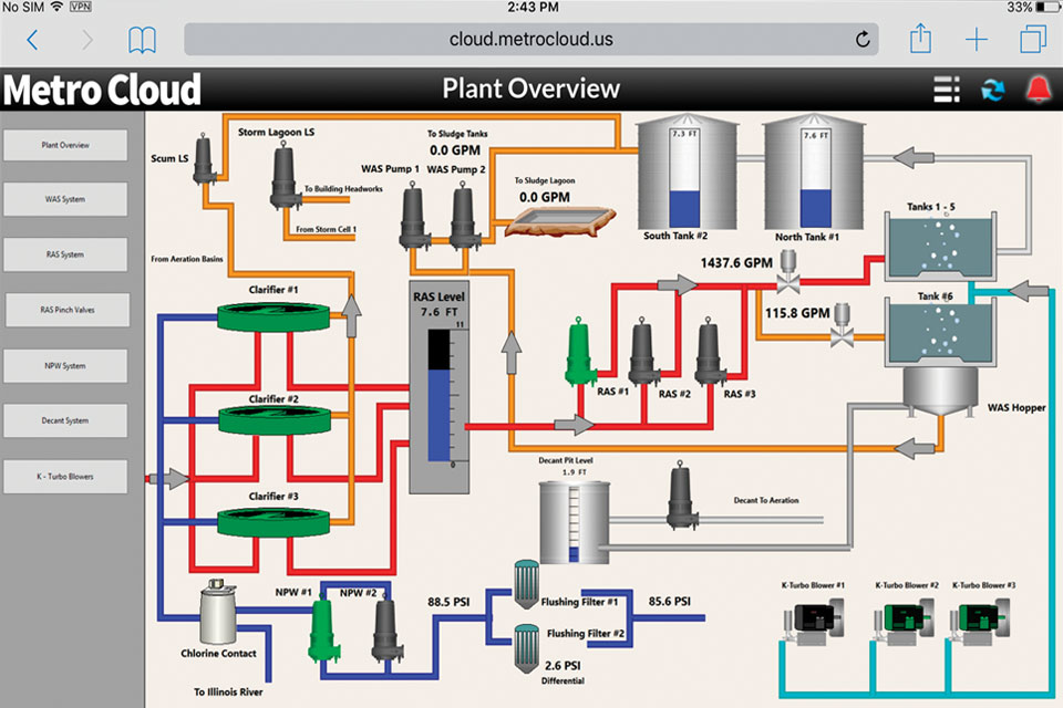 Pump Plant System Overview Cloud SCADA Map