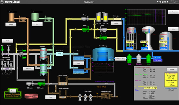 City Water System Cloud SCADA