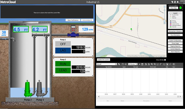 Cloud SCADA Industrial Water Monitoring