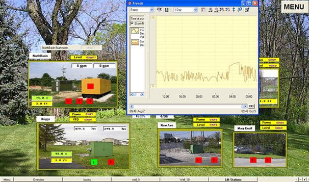 Municipal Liftstation SCADA Monitoring