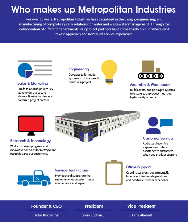 Components of Company with In-House Manufacturing